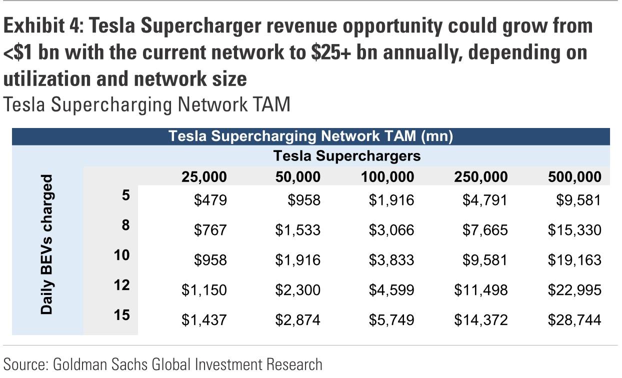 Príjmy Tesly z otvorenia siete Suoercharger (Zdroj: Goldman Sachs)