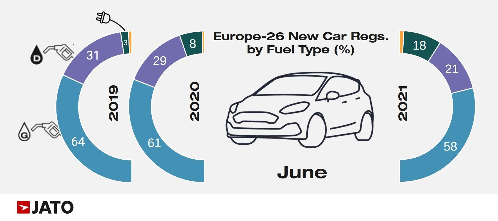 Registrácie nových vozidiel v EÚ podľa pohonu (Zdroj: JATO)
