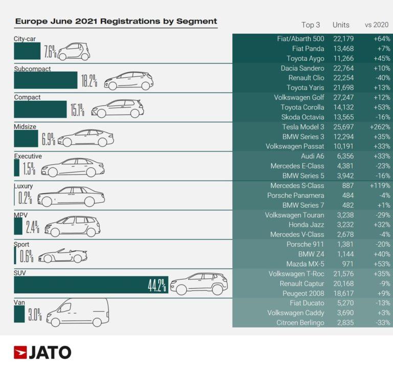 Registrácie nových áut v EÚ podľa segmentov - jún 2021 (Zdroj: JATO)