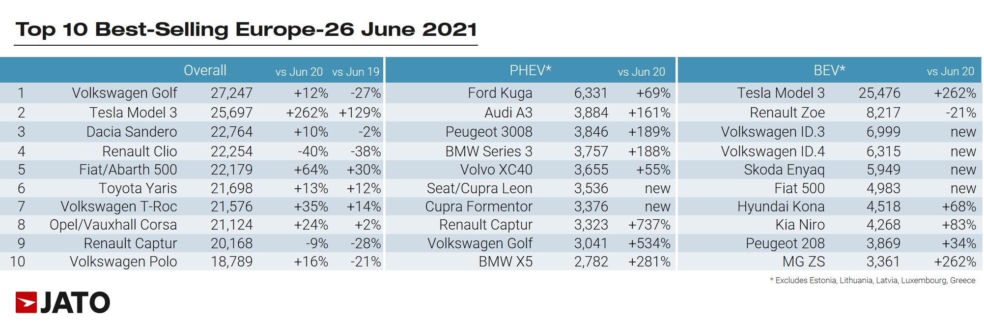 Predaje nabíjateľných áut v Európe - TOP 10 za jún 2021 (Zdroj: JATO)