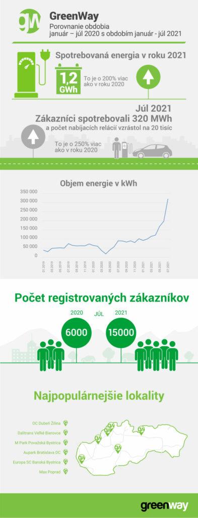 Infografika Greenway: boom elektromobilty na Slovensku