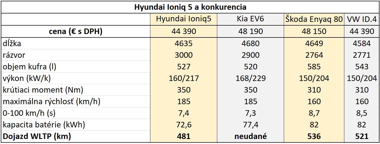 Hyundai Ioniq 5 a konkurencia
