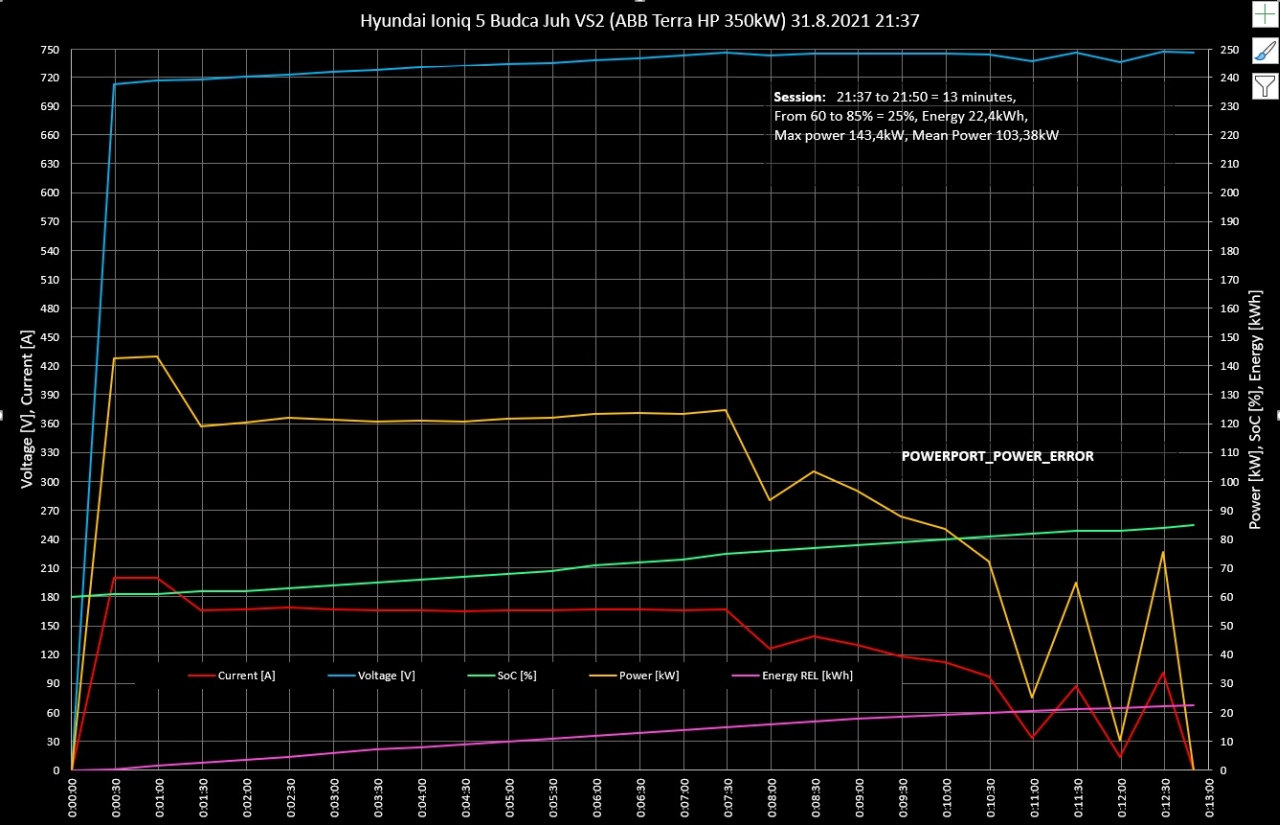 Hyundai ioniq 5 krivka nabijania ZSE Drive beladice