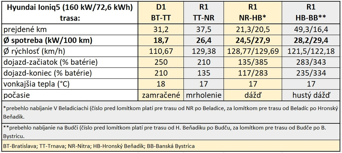 Hyundai ioniq 5 spotreba na dialnici