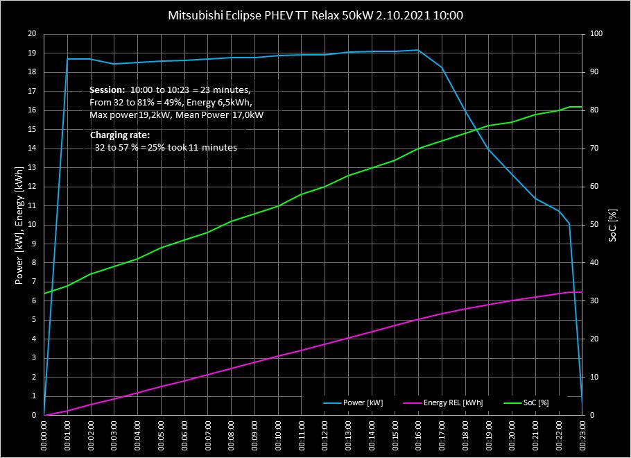 Mitsubishi Eclipse Cross PHEV krivka nabijania